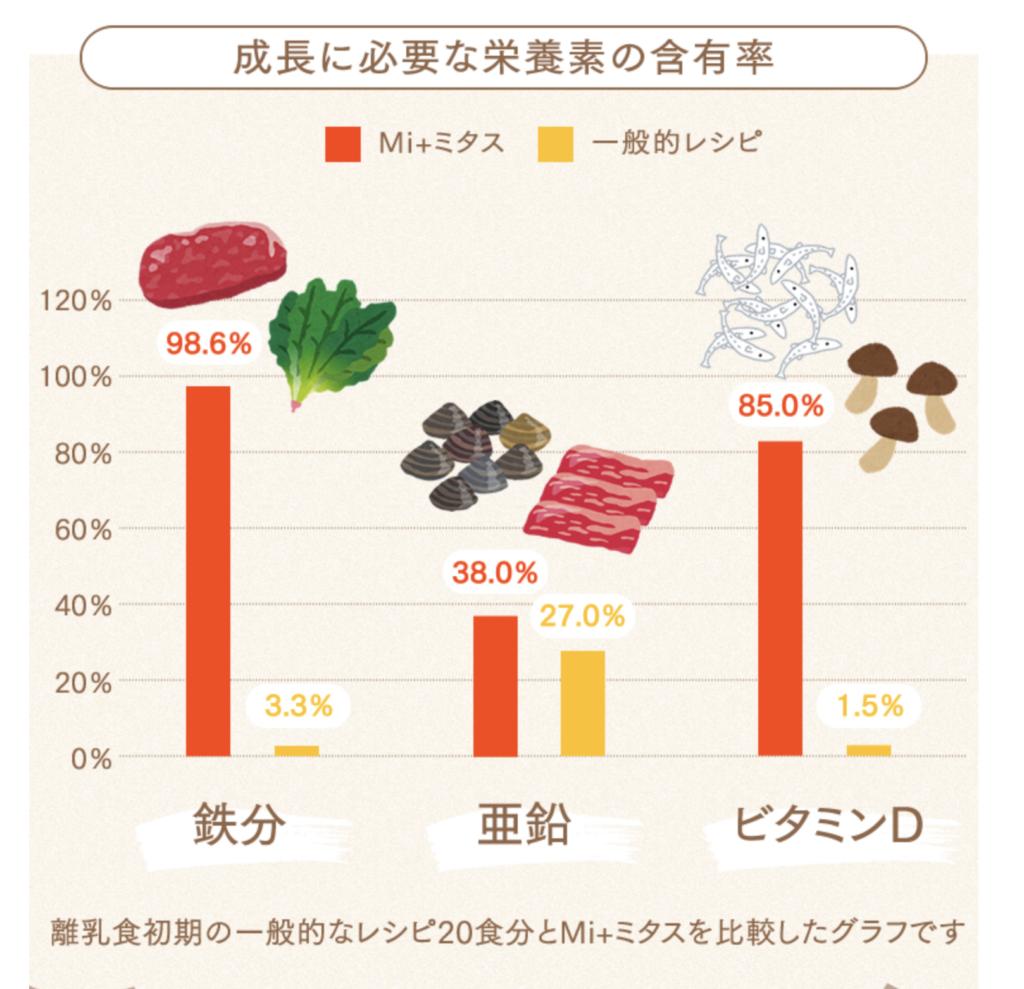 ミタスの栄養素